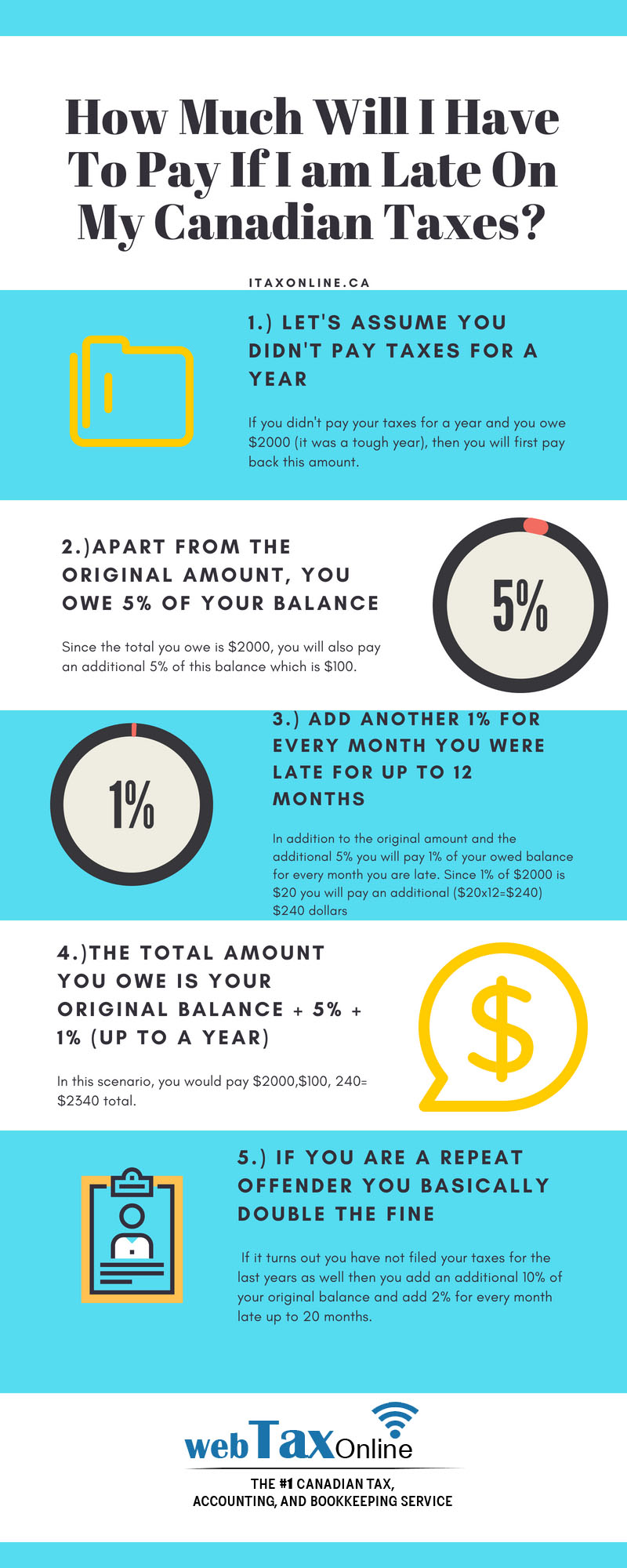 inforgraphic late on taxes infograpohic, canada late on taxes, missed taxes, late tax fine