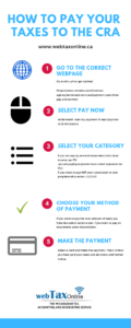 How to Make CRA Payment (Step by Step Guide)
