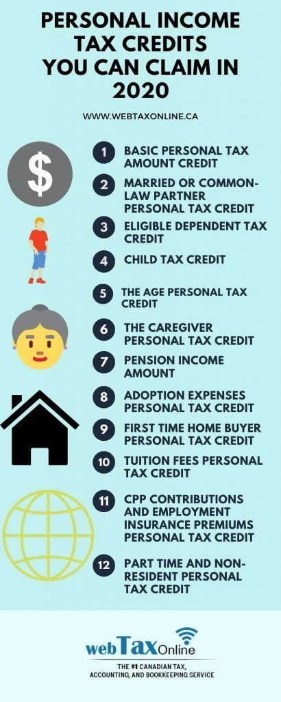12 Personal Tax Credits You Don't Want to Miss in 2020